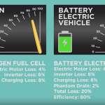 Tatal masinilor electrice din China zice ca viitorul e…pe hidrogen.